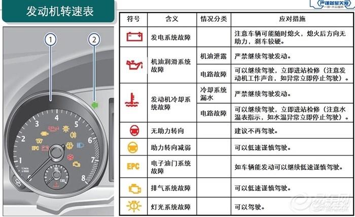亚麻汽车坐垫 汽车仪表盘图标图解 汽车水箱加水图解高清图片