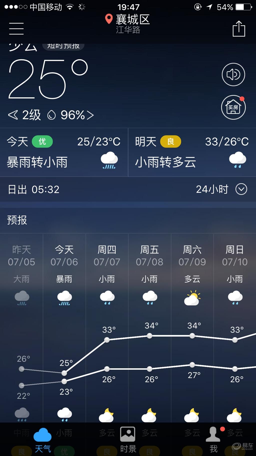 根据襄阳气象台发布的天气预报-博瑞论坛