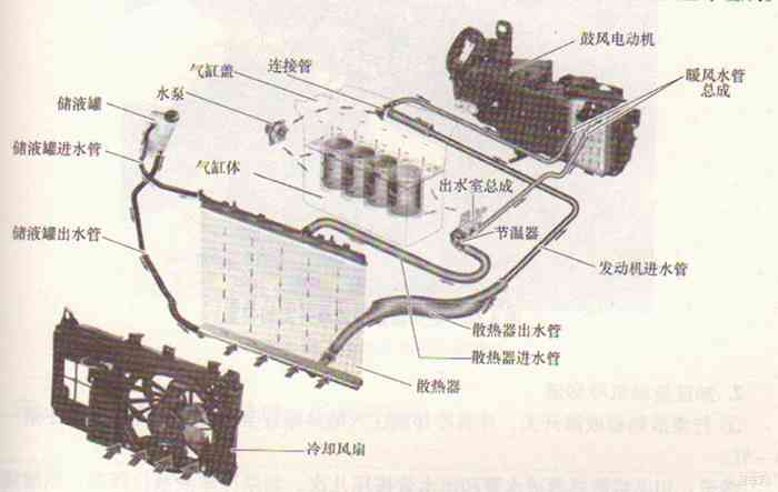 水冷发动机结构