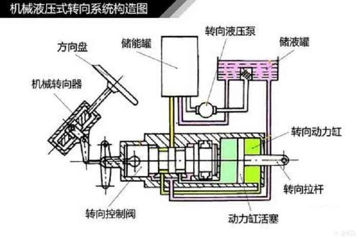 液压助力转向系统主要由转向液压泵,v带,储液罐,分配阀(控制阀),液压