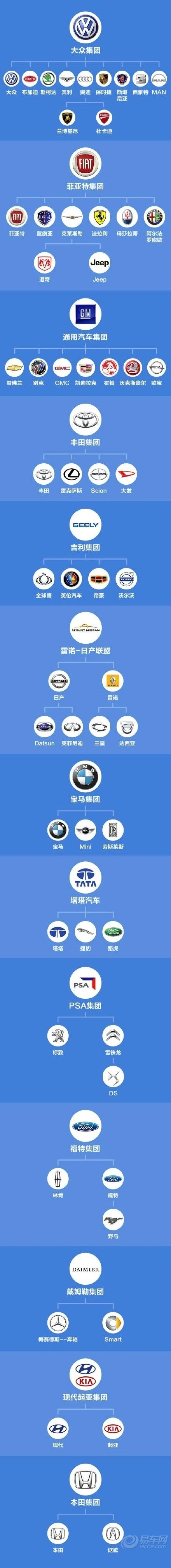 汽车品牌的归属.
