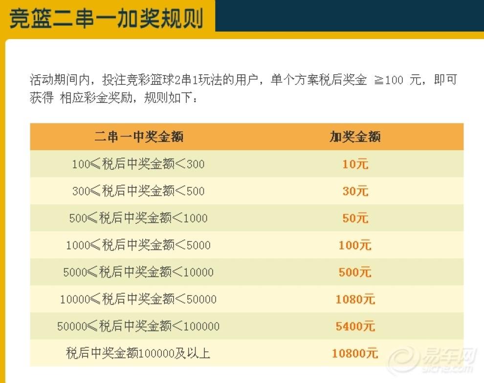【网站8周年庆竞彩足球加奖10%+3%-5%的返
