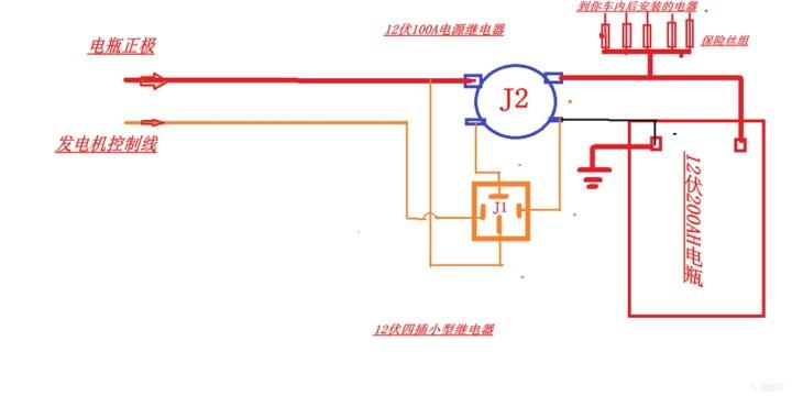 要走两根线,一根到主电瓶正极的主线,一根到发电机的控制线,主线20平方,控制线随便粗细都可,1到2平方的就行 搞定进线,在准备逆变器,逆变器到副电瓶的线越短越好,因为在工作的时候,电流是很恐怖的大,譬如我这个逆变器电流在全功率1500w工作的时候,电流会到恐怖的一百二三十安培左右,那是相当的恐怖的,如果你没有概念,那么想想电焊机电流就可,一般的小型电焊机最大电流才120A而已 所以接线要尽量短,也尽量不用接线端子,虽然接线端子够大了,但是这么大的电流每一个接线端子的损耗都是不可忽视的 把接线端子的正负线