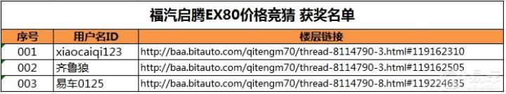 【小手一抖 车币拿走】福汽启腾EX80价格竞猜 获奖名单公布