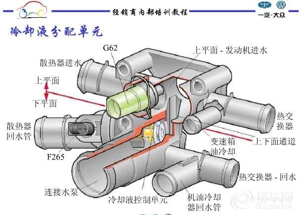 【图解宝来轿车电喷发动机的冷却系统(内部培训教程)图片