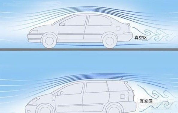 汽车包围,尾翼的作用力和原理,这里广   汽车尾翼改装有作用 高清图片